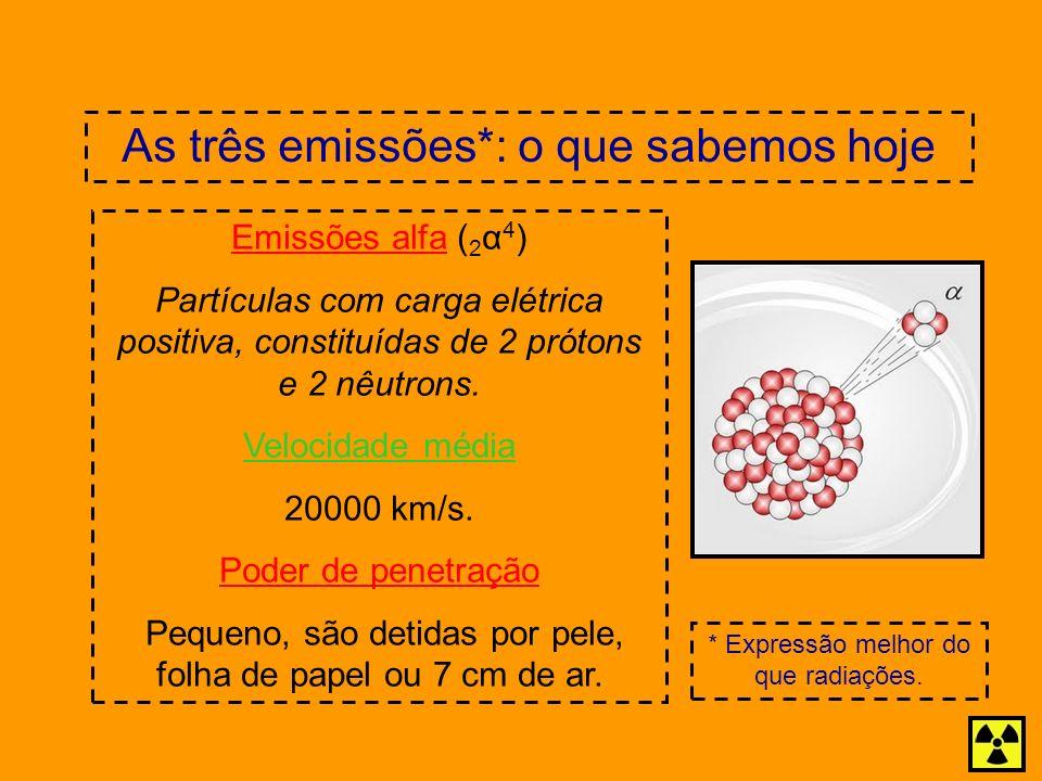 As três emissões*: o que sabemos hoje Emissões alfa ( 2 α 4 ) Partículas com carga elétrica positiva, constituídas de 2 prótons e 2 nêutrons. Velocida