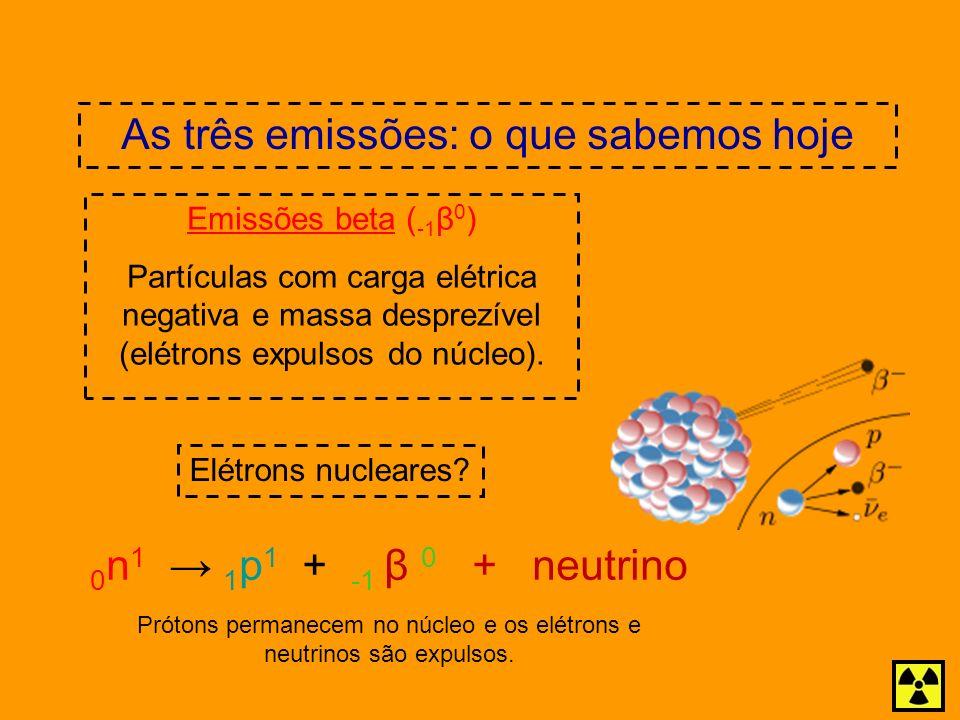 As três emissões: o que sabemos hoje Emissões beta ( -1 β 0 ) Partículas com carga elétrica negativa e massa desprezível (elétrons expulsos do núcleo)