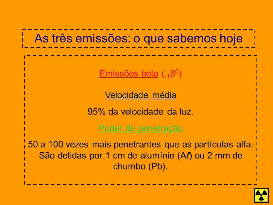 As três emissões: o que sabemos hoje Emissões beta ( -1 β 0 ) Velocidade média 95% da velocidade da luz. Poder de penetração 50 a 100 vezes mais penet