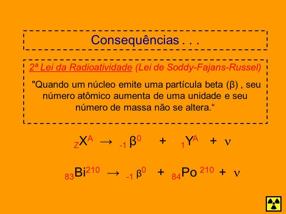 Consequências... 2ª Lei da Radioatividade (Lei de Soddy-Fajans-Russel)