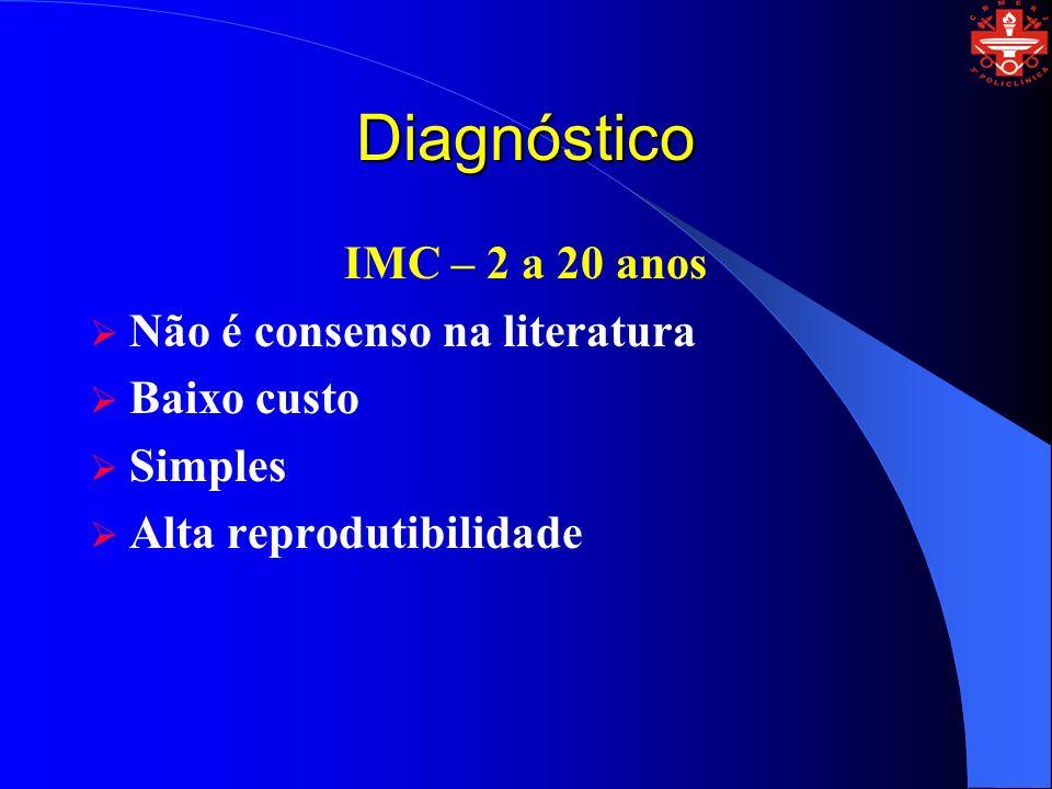 Diagnóstico IMC – 2 a 20 anos Não é consenso na literatura Baixo custo Simples Alta reprodutibilidade