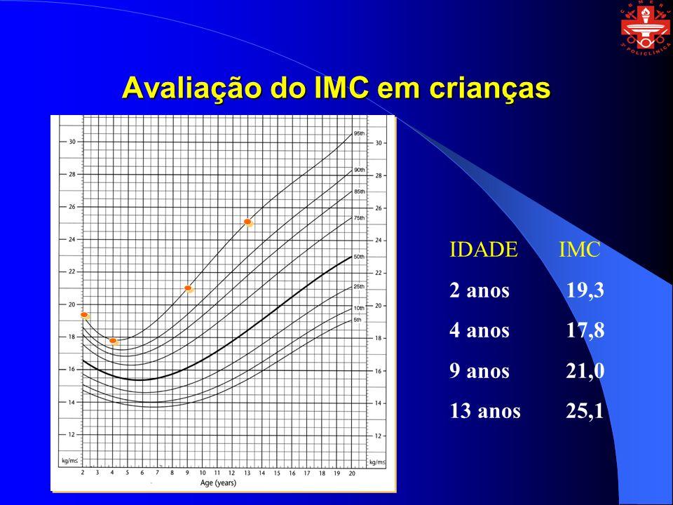 Avaliação do IMC em crianças IDADE IMC 2 anos 19,3 4 anos 17,8 9 anos 21,0 13 anos 25,1