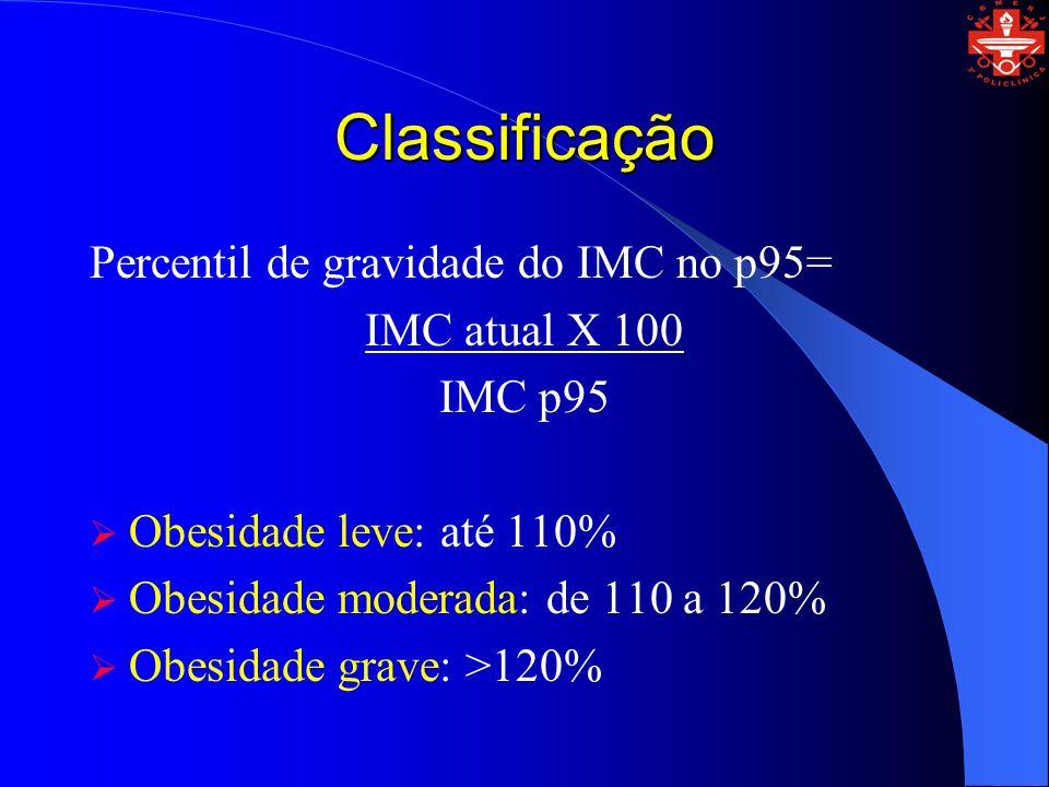 Classificação Percentil de gravidade do IMC no p95= IMC atual X 100 IMC p95 Obesidade leve: até 110% Obesidade moderada: de 110 a 120% Obesidade grave