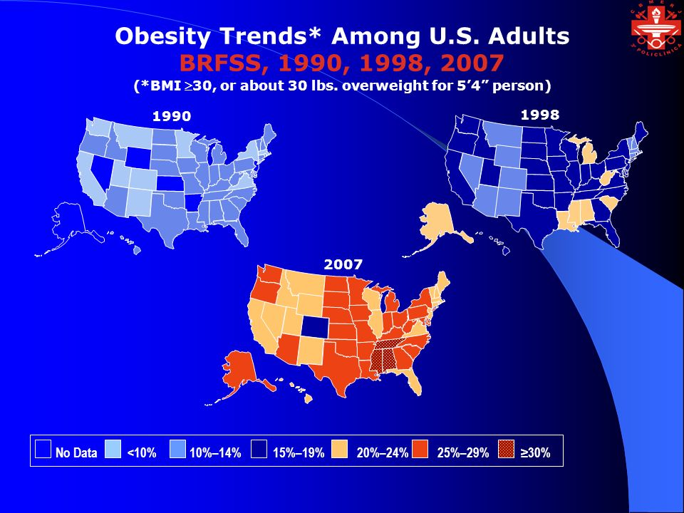 1998 Obesity Trends* Among U.S. Adults BRFSS, 1990, 1998, 2007 (*BMI 30, or about 30 lbs. overweight for 54 person) 2007 1990 No Data <10% 10%–14% 15%