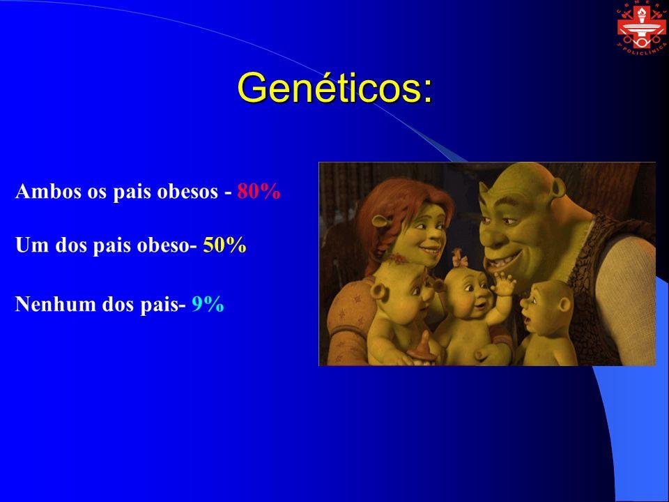 Genéticos: Ambos os pais obesos - 80% Um dos pais obeso- 50% Nenhum dos pais- 9%