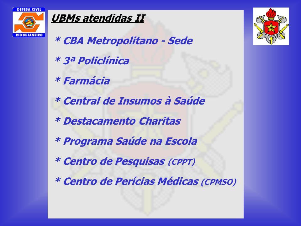 UBMs atendidas II * CBA Metropolitano - Sede * Centro de Pesquisas (CPPT) * 3ª Policlínica * Farmácia * Central de Insumos à Saúde * Programa Saúde na