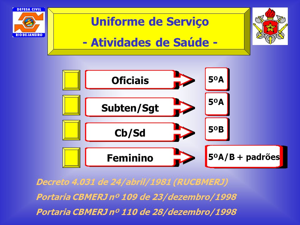 Decreto 4.031 de 24/abril/1981 (RUCBMERJ) Portaria CBMERJ nº 109 de 23/dezembro/1998 Portaria CBMERJ nº 110 de 28/dezembro/1998 Oficiais Subten/Sgt Cb