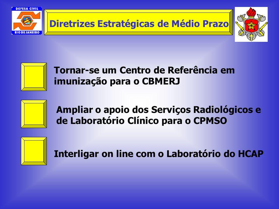 Tornar-se um Centro de Referência em imunização para o CBMERJ Ampliar o apoio dos Serviços Radiológicos e de Laboratório Clínico para o CPMSO Interlig