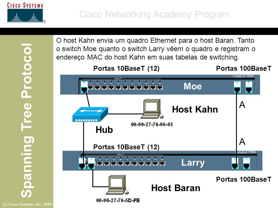Spanning Tree Protocol Cisco Networking Academy Program (c) Cisco Systems, Inc. 2000