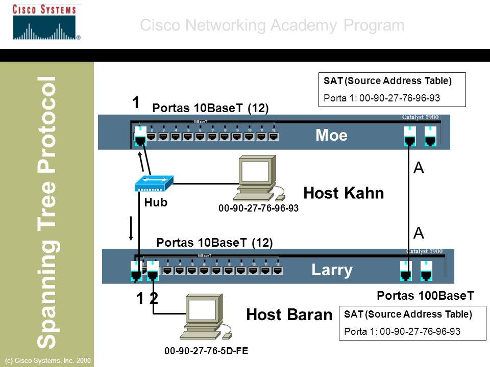 Spanning Tree Protocol Cisco Networking Academy Program (c) Cisco Systems, Inc. 2000 Moe- Porta 1