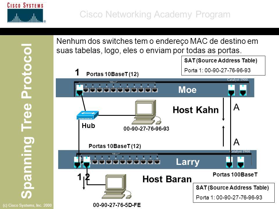 Spanning Tree Protocol Cisco Networking Academy Program (c) Cisco Systems, Inc. 2000 Moe- Porta B