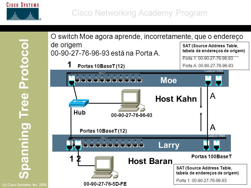 Spanning Tree Protocol Cisco Networking Academy Program (c) Cisco Systems, Inc. 2000 Larry