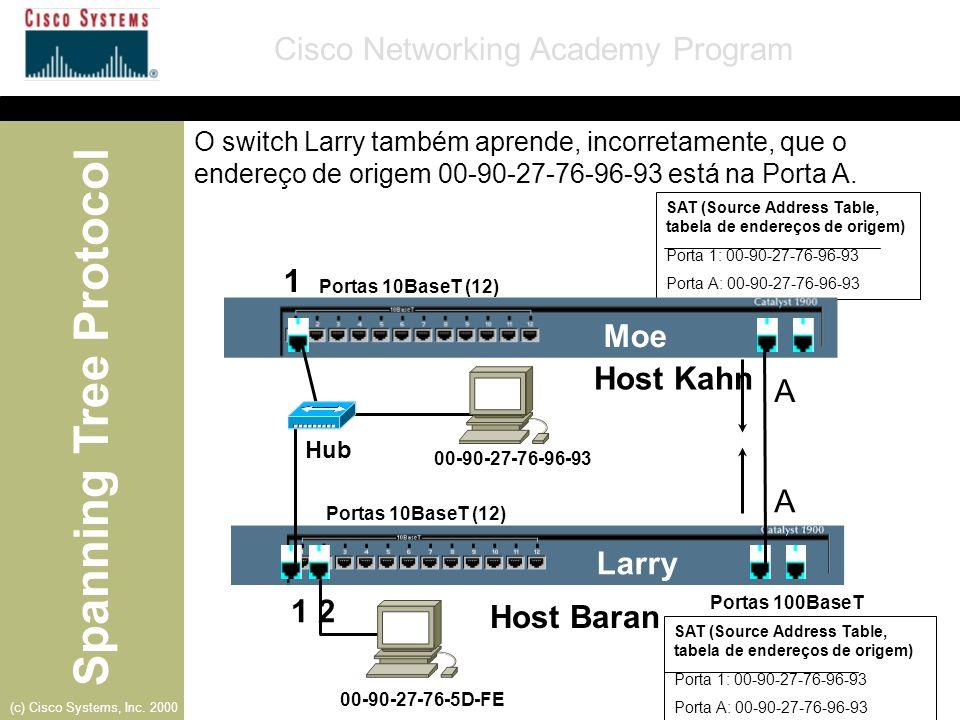 Spanning Tree Protocol Cisco Networking Academy Program (c) Cisco Systems, Inc. 2000 Larry- Porta 1