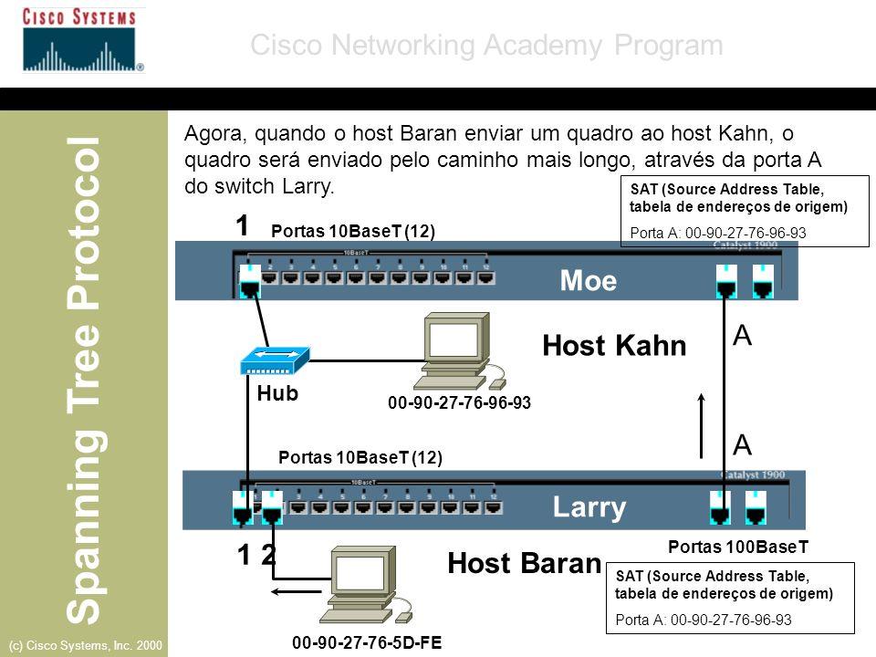 Spanning Tree Protocol Cisco Networking Academy Program (c) Cisco Systems, Inc. 2000 Larry- Porta B