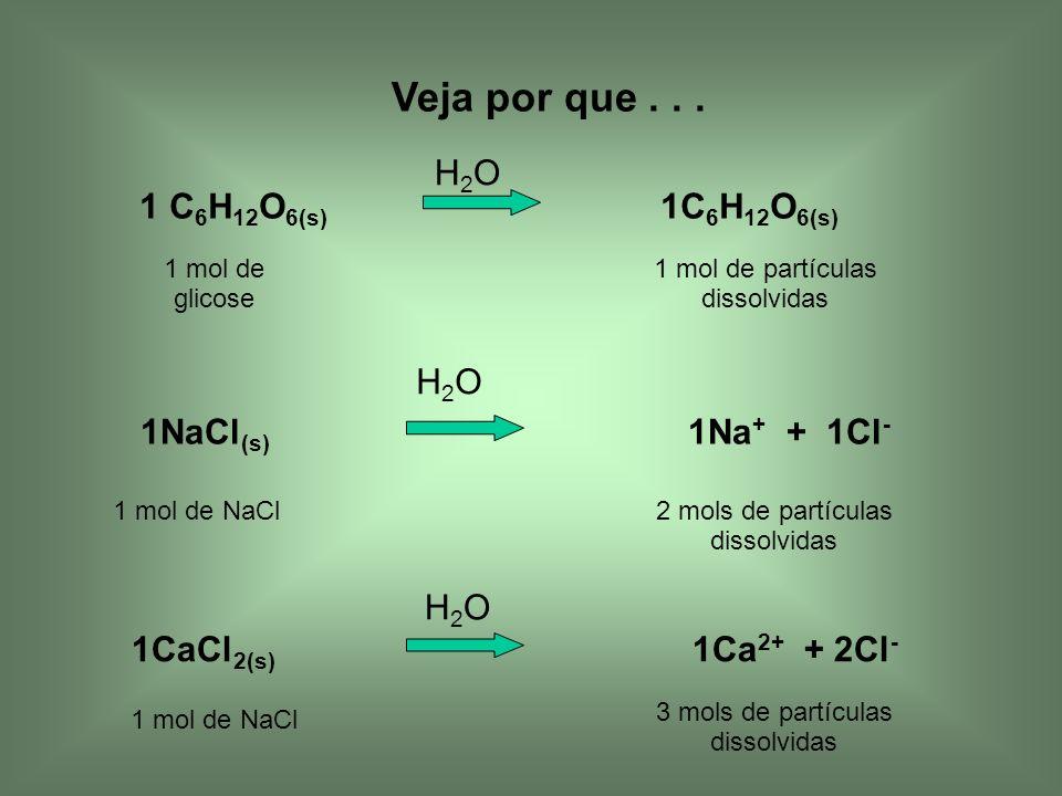 1 C 6 H 12 O 6(s) 1C 6 H 12 O 6(s) H2OH2O 1 mol de glicose 1 mol de partículas dissolvidas 1NaCl (s) 1Na + + 1Cl - H2OH2O 1 mol de NaCl2 mols de partí