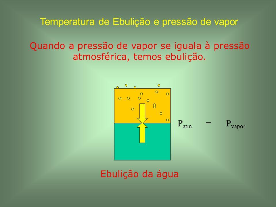 Temperatura de Ebulição e pressão de vapor Quando a pressão de vapor se iguala à pressão atmosférica, temos ebulição. P vapor P atm = Ebulição da água