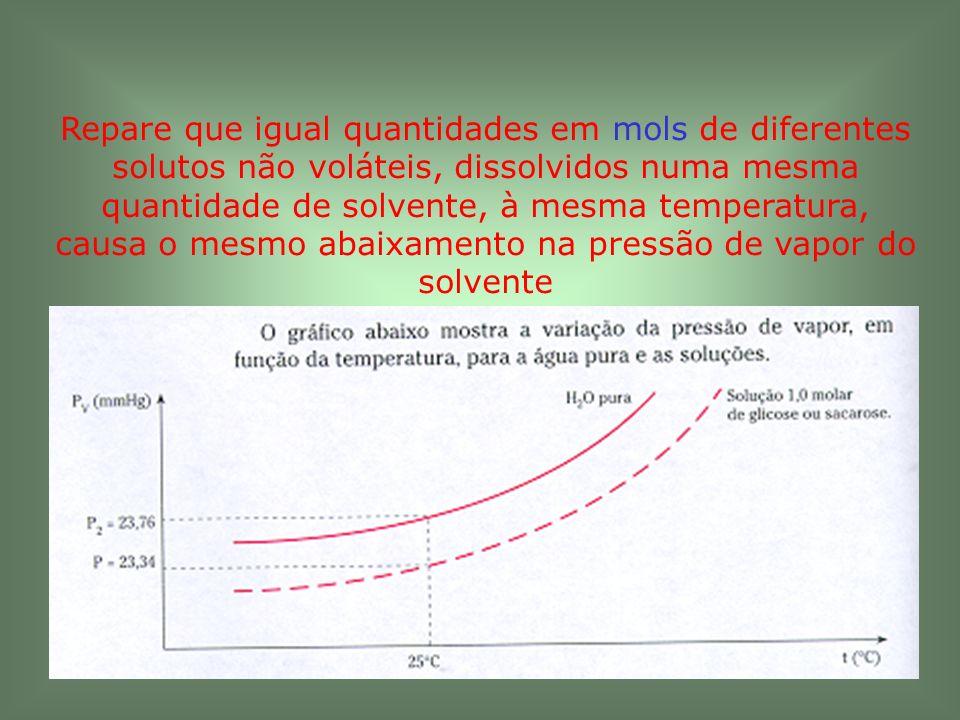 Repare que igual quantidades em mols de diferentes solutos não voláteis, dissolvidos numa mesma quantidade de solvente, à mesma temperatura, causa o m