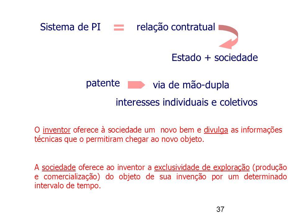 37 Sistema de PIrelação contratual Estado + sociedade = patente via de mão-dupla interesses individuais e coletivos O inventor oferece à sociedade um novo bem e divulga as informações técnicas que o permitiram chegar ao novo objeto.