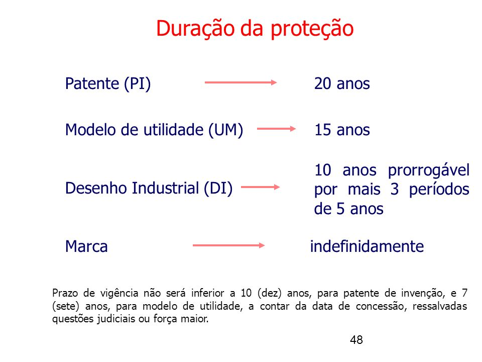48 Duração da proteção Patente (PI) Modelo de utilidade (UM) Desenho Industrial (DI) Marca 20 anos 15 anos 10 anos prorrogável por mais 3 períodos de 5 anos indefinidamente Prazo de vigência não será inferior a 10 (dez) anos, para patente de invenção, e 7 (sete) anos, para modelo de utilidade, a contar da data de concessão, ressalvadas questões judiciais ou força maior.