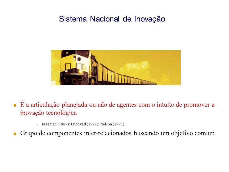 Sistema Nacional de Inovação É a articulação planejada ou não de agentes com o intuito de promover a inovação tecnológica Freeman (1987); Lundvall (1992); Nelson (1993) Grupo de componentes inter-relacionados buscando um objetivo comum