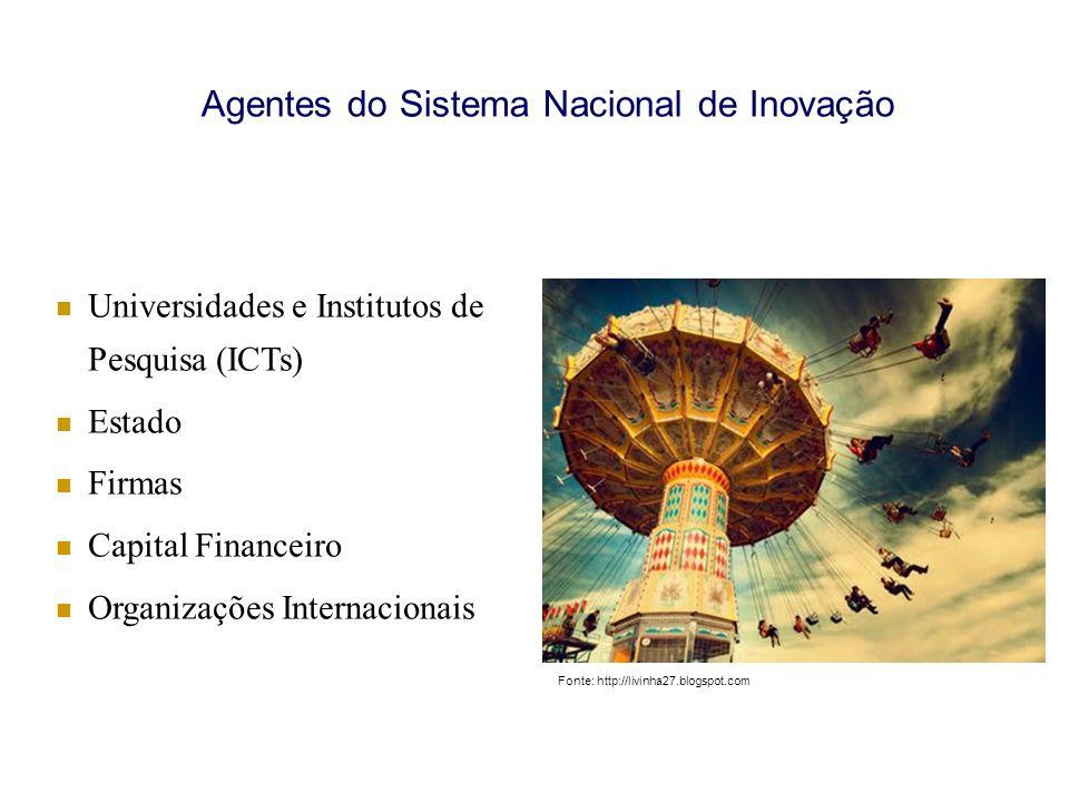 Agentes do Sistema Nacional de Inovação Universidades e Institutos de Pesquisa (ICTs) Estado Firmas Capital Financeiro Organizações Internacionais Fon
