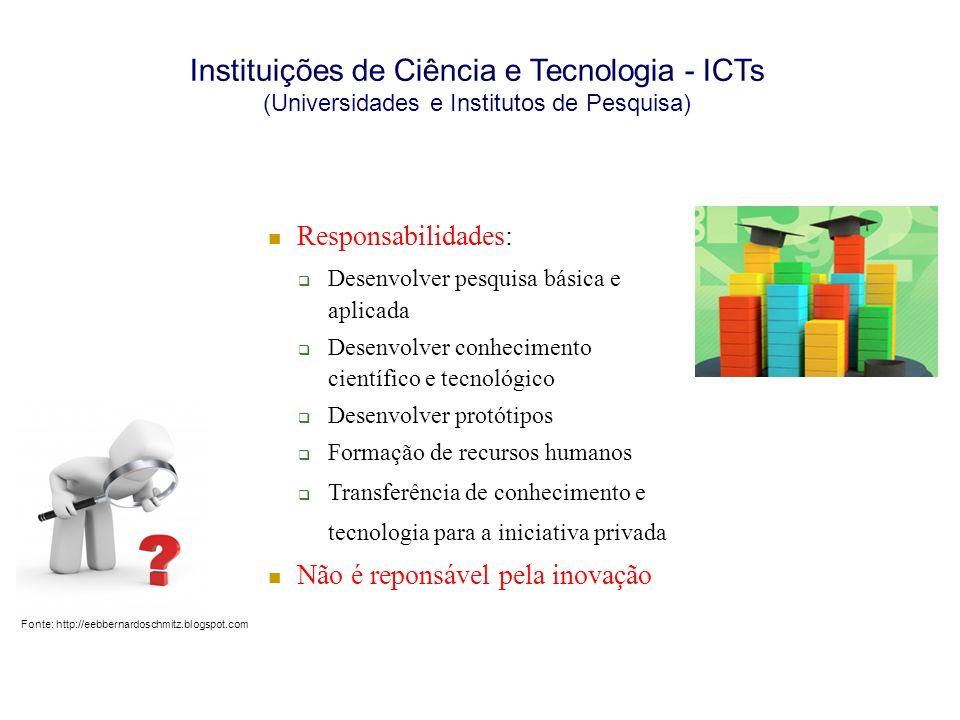 Instituições de Ciência e Tecnologia - ICTs (Universidades e Institutos de Pesquisa) Responsabilidades: Desenvolver pesquisa básica e aplicada Desenvo