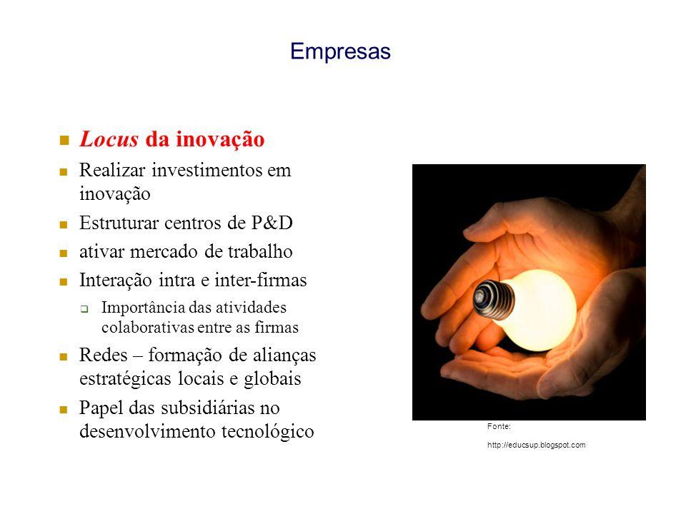 Empresas Locus da inovação Realizar investimentos em inovação Estruturar centros de P&D ativar mercado de trabalho Interação intra e inter-firmas Impo