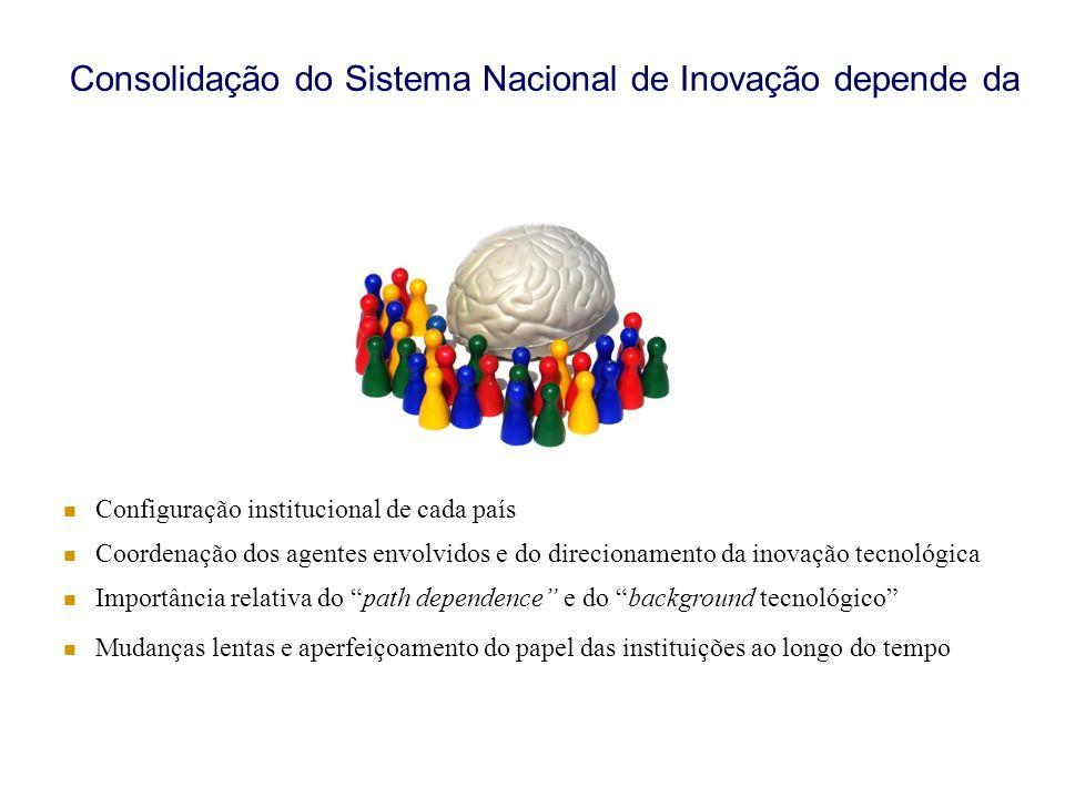 Consolidação do Sistema Nacional de Inovação depende da Configuração institucional de cada país Coordenação dos agentes envolvidos e do direcionamento