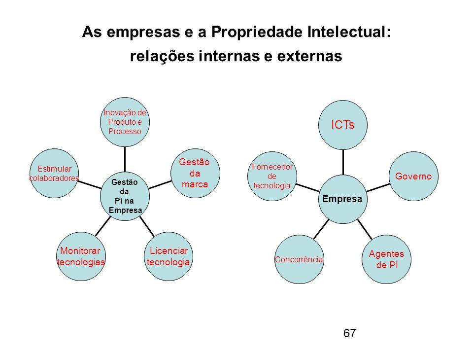 67 As empresas e a Propriedade Intelectual: relações internas e externas Estimular colaboradores Monitorar tecnologias Licenciar tecnologia Gestão da