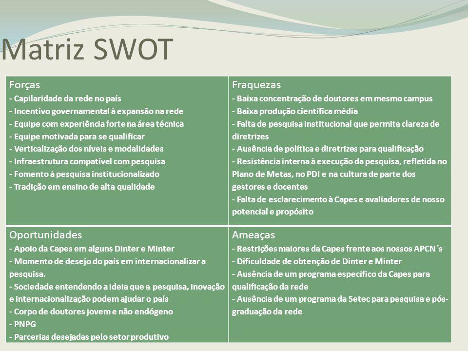 Matriz SWOT Forças - Capilaridade da rede no país - Incentivo governamental à expansão na rede - Equipe com experiência forte na área técnica - Equipe