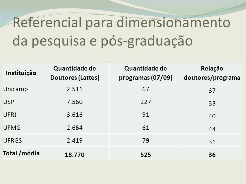 Referencial para dimensionamento da pesquisa e pós-graduação Instituição Quantidade de Doutores (Lattes) Quantidade de programas (07/09) Relação douto