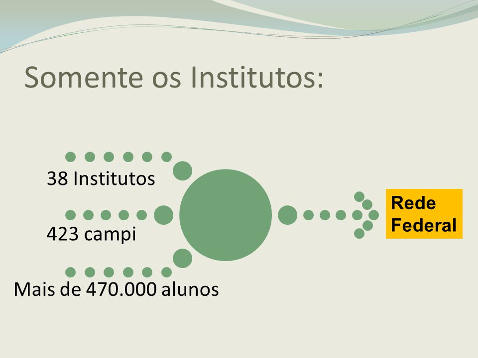 Somente os Institutos: 38 Institutos 423 campi Mais de 470.000 alunos Rede Federal