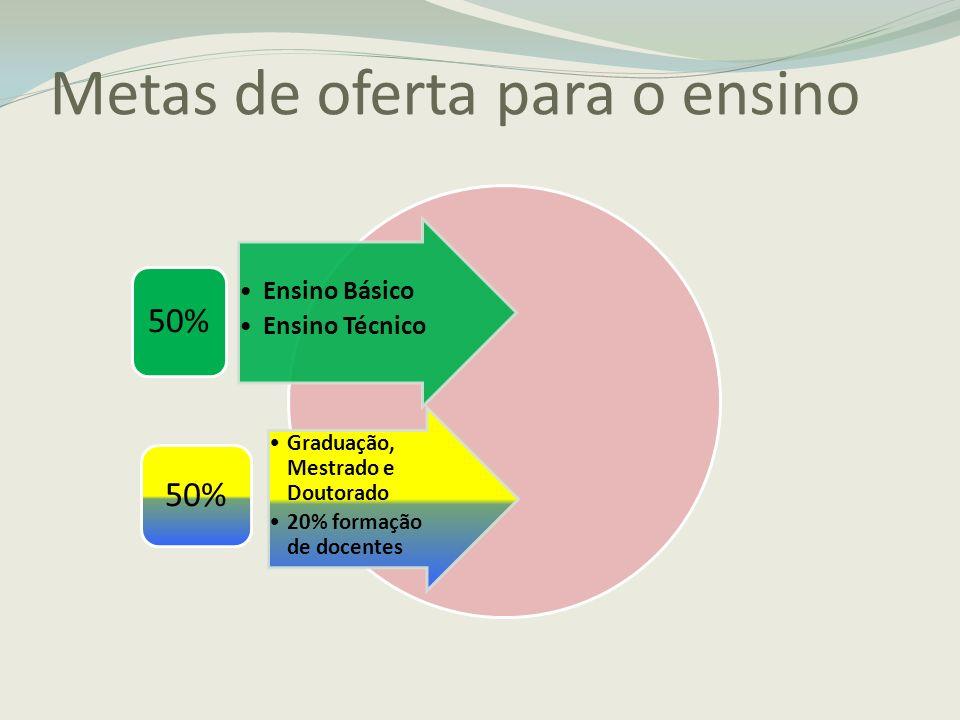 Metas de oferta para o ensino Ensino Básico Ensino Técnico 50% Graduação, Mestrado e Doutorado 20% formação de docentes 50%