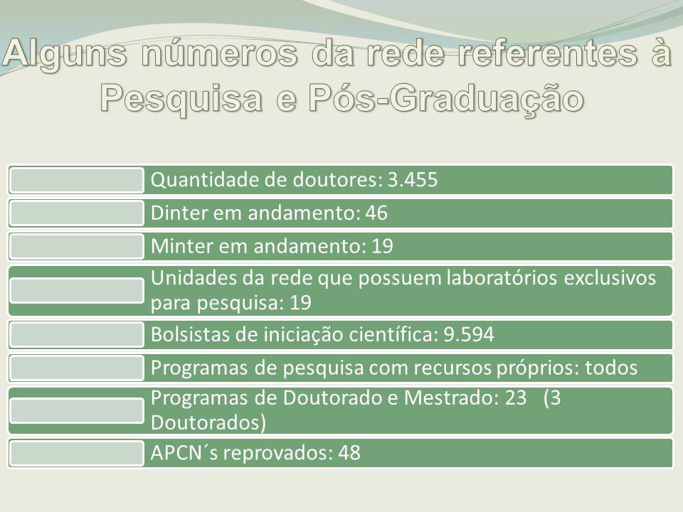 Quantidade de doutores: 3.455 Dinter em andamento: 46 Minter em andamento: 19 Unidades da rede que possuem laboratórios exclusivos para pesquisa: 19 B