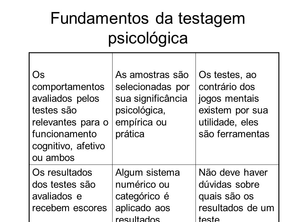 Fundamentos da testagem psicológica Os comportamentos avaliados pelos testes são relevantes para o funcionamento cognitivo, afetivo ou ambos As amostr