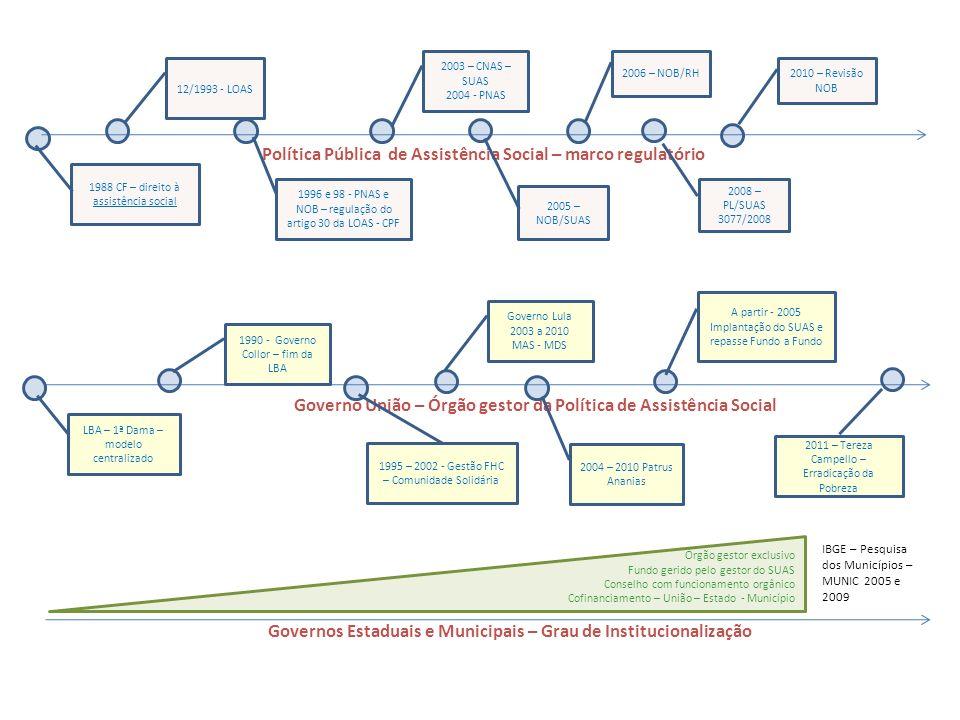 Política Pública de Assistência Social – marco regulatório 1988 CF – direito à assistência social 12/1993 - LOAS 1996 e 98 - PNAS e NOB – regulação do artigo 30 da LOAS - CPF 2003 – CNAS – SUAS 2004 - PNAS 2005 – NOB/SUAS Governos Estaduais e Municipais – Grau de Institucionalização Governo União – Órgão gestor da Política de Assistência Social LBA – 1ª Dama – modelo centralizado 1990 - Governo Collor – fim da LBA 1995 – 2002 - Gestão FHC – Comunidade Solidária Governo Lula 2003 a 2010 MAS - MDS 2004 – 2010 Patrus Ananias A partir - 2005 Implantação do SUAS e repasse Fundo a Fundo 2006 – NOB/RH 2010 – Revisão NOB 2008 – PL/SUAS 3077/2008 2011 – Tereza Campello – Erradicação da Pobreza Órgão gestor exclusivo Fundo gerido pelo gestor do SUAS Conselho com funcionamento orgânico Cofinanciamento – União – Estado - Município IBGE – Pesquisa dos Municípios – MUNIC 2005 e 2009
