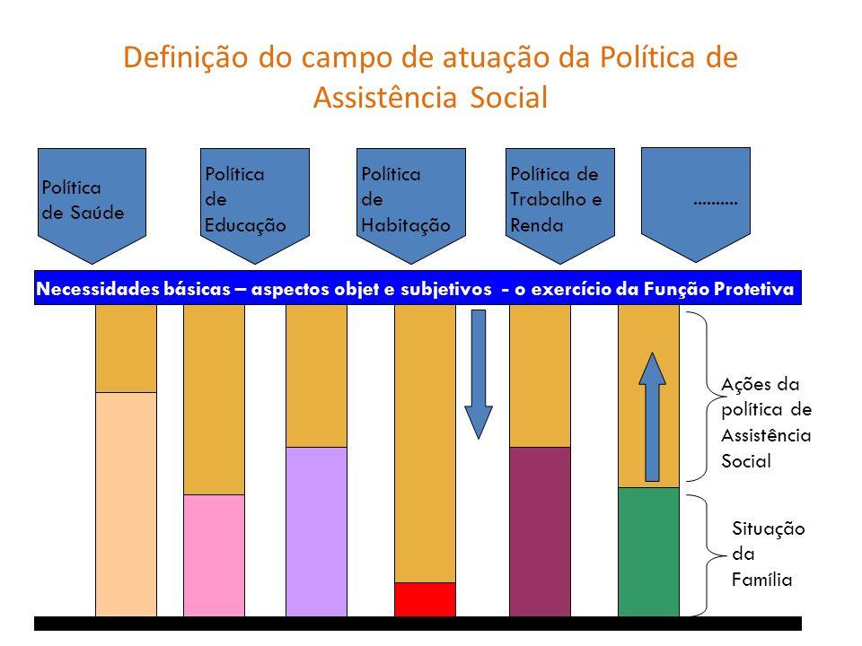 Políticade SaúdePolíticadeEducaçãoPolíticadeHabitaçãoPolítica deTrabalho eRenda Ações da política de Assistência Social Necessidades básicas – aspecto