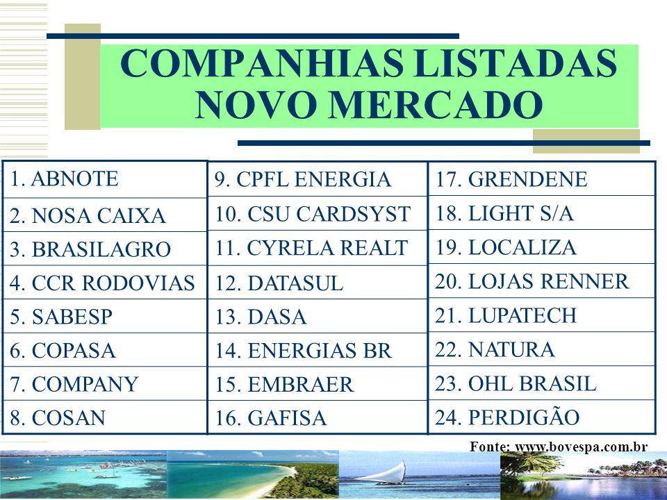 COMPANHIAS LISTADAS NOVO MERCADO 9. CPFL ENERGIA 10. CSU CARDSYST 11. CYRELA REALT 12. DATASUL 13. DASA 14. ENERGIAS BR 15. EMBRAER 16. GAFISA 17. GRE