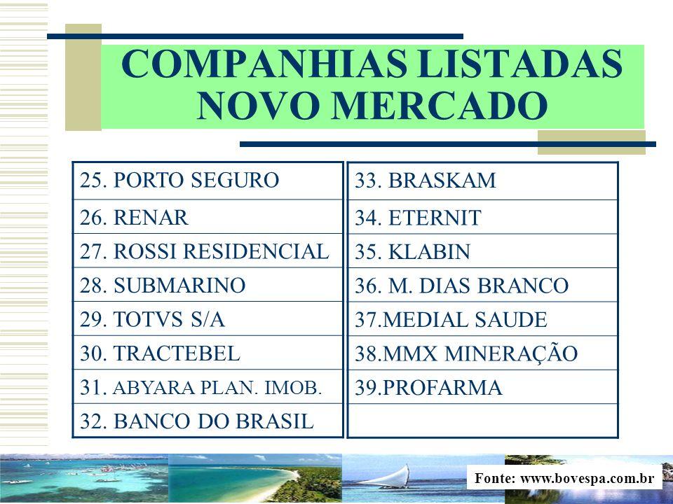 COMPANHIAS LISTADAS NOVO MERCADO Fonte: www.bovespa.com.br 25. PORTO SEGURO 26. RENAR 27. ROSSI RESIDENCIAL 28. SUBMARINO 29. TOTVS S/A 30. TRACTEBEL
