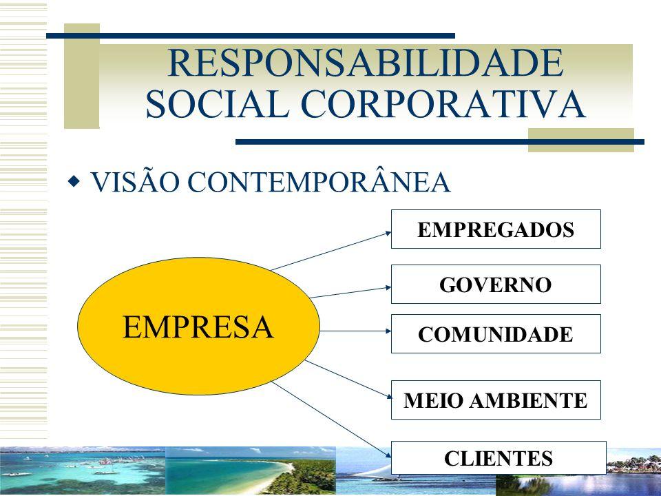 RESPONSABILIDADE SOCIAL CORPORATIVA VISÃO CONTEMPORÂNEA EMPRESA EMPREGADOS GOVERNO COMUNIDADE MEIO AMBIENTE CLIENTES
