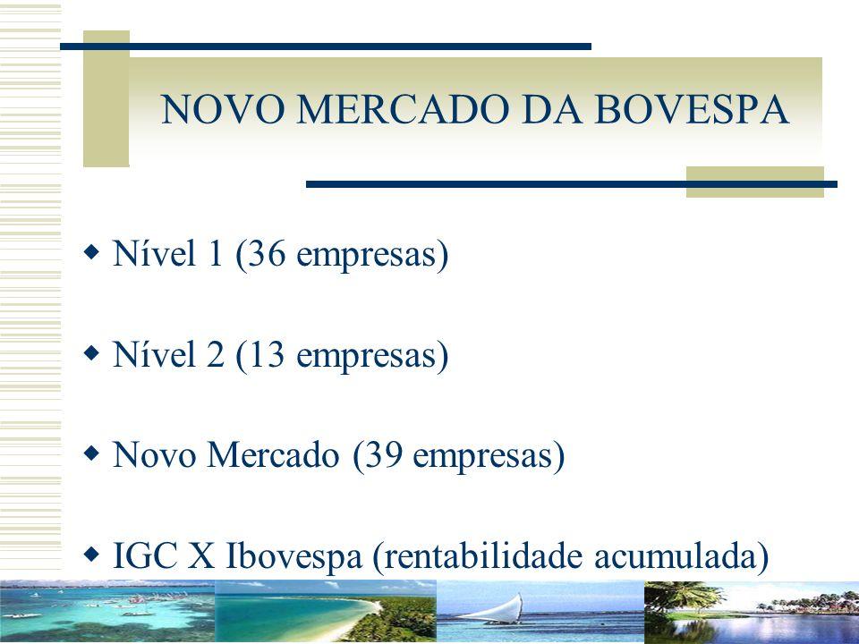 NOVO MERCADO DA BOVESPA Nível 1 (36 empresas) Nível 2 (13 empresas) Novo Mercado (39 empresas) IGC X Ibovespa (rentabilidade acumulada)