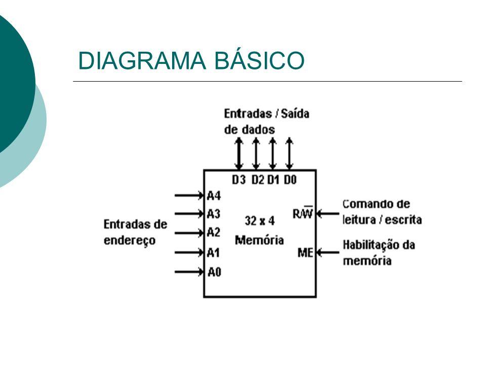 CONEXÕES ENTRE O Up E A MEMORIA As memórias RAM e ROM são interfaceadas com a CPU através de três grupos de linhas de sinais ou barramentos: barramentos de endereço, barramento de dados e barramento de controle.