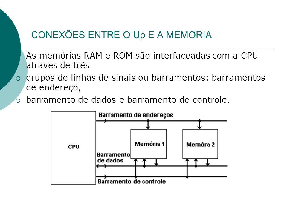 Memória Somente de Leitura (ROM) A memória somente de leitura (ROM) é um tipo de memória onde os dados nela armazenados não são alterados ou não mudam com freqüência.