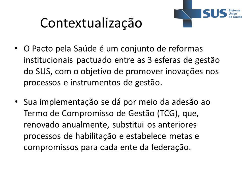 Contextualização O Pacto pela Saúde é um conjunto de reformas institucionais pactuado entre as 3 esferas de gestão do SUS, com o objetivo de promover
