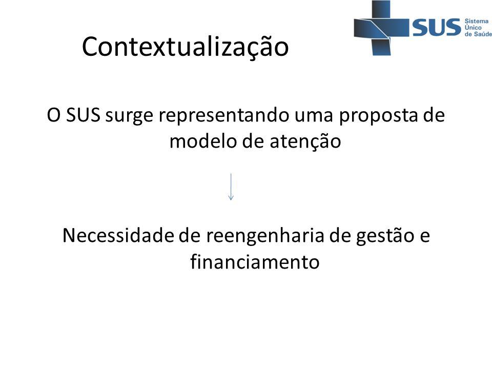 Contextualização O SUS surge representando uma proposta de modelo de atenção Necessidade de reengenharia de gestão e financiamento