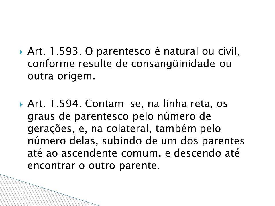 Art. 1.593. O parentesco é natural ou civil, conforme resulte de consangüinidade ou outra origem. Art. 1.594. Contam-se, na linha reta, os graus de pa
