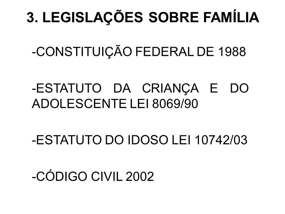3. LEGISLAÇÕES SOBRE FAMÍLIA -CONSTITUIÇÃO FEDERAL DE 1988 -ESTATUTO DA CRIANÇA E DO ADOLESCENTE LEI 8069/90 -ESTATUTO DO IDOSO LEI 10742/03 -CÓDIGO C
