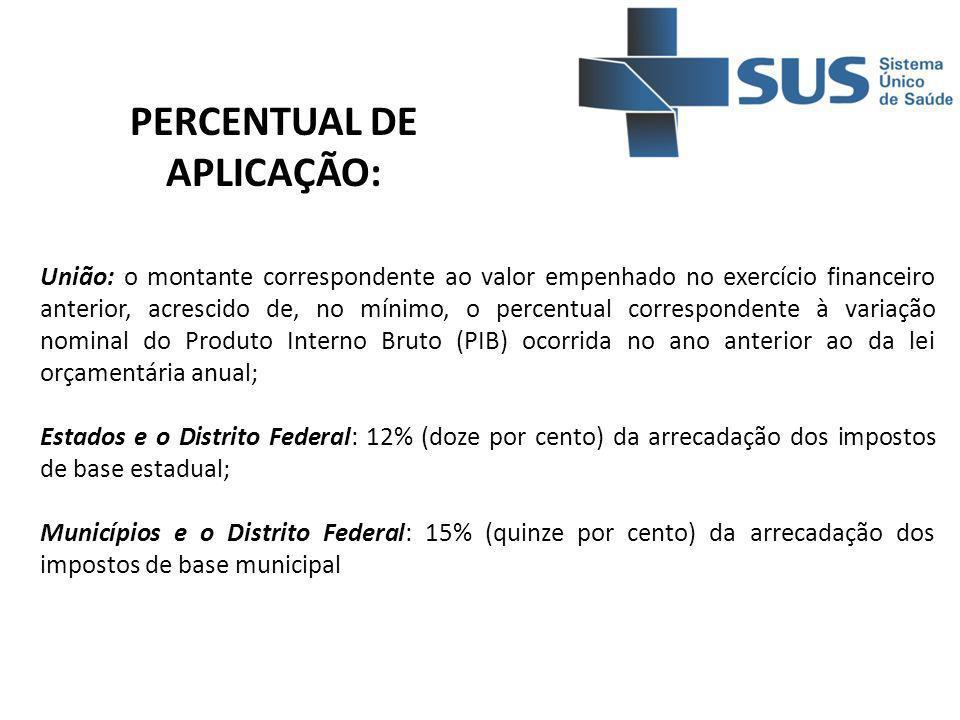 União: o montante correspondente ao valor empenhado no exercício financeiro anterior, acrescido de, no mínimo, o percentual correspondente à variação