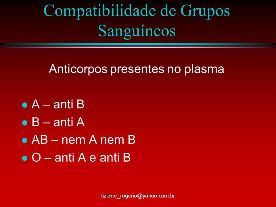 Compatibilidade de Grupos Sanguíneos Anticorpos presentes no plasma l A – anti B l B – anti A l AB – nem A nem B l O – anti A e anti B tiziane_rogerio@yahoo.com.br