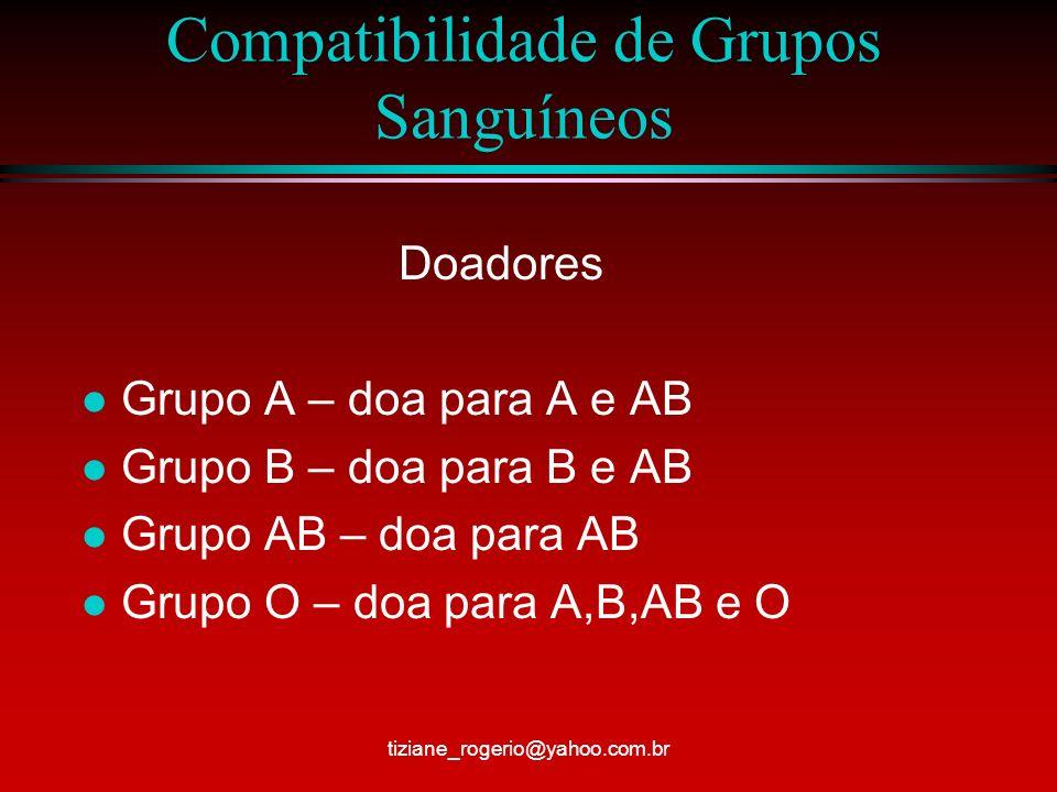 Compatibilidade de Grupos Sanguíneos Doadores l Grupo A – doa para A e AB l Grupo B – doa para B e AB l Grupo AB – doa para AB l Grupo O – doa para A,B,AB e O tiziane_rogerio@yahoo.com.br